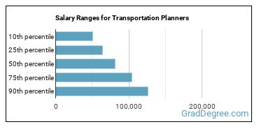 Salary Ranges for Transportation Planners