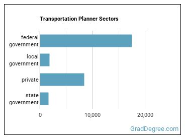 Transportation Planner Sectors