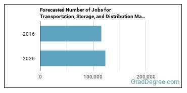 Forecasted Number of Jobs for Transportation, Storage, and Distribution Managers in U.S.