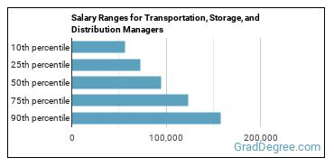 Salary Ranges for Transportation, Storage, and Distribution Managers