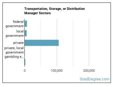 Transportation, Storage, or Distribution Manager Sectors