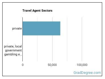 Travel Agent Sectors