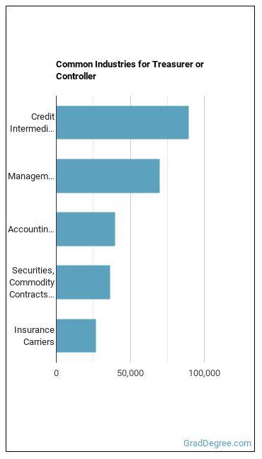 Treasurer or Controller Industries