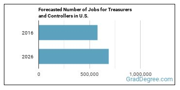 Forecasted Number of Jobs for Treasurers and Controllers in U.S.