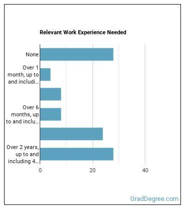 Tutor Work Experience