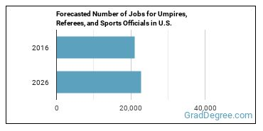 Forecasted Number of Jobs for Umpires, Referees, and Sports Officials in U.S.