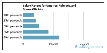 Salary Ranges for Umpires, Referees, and Sports Officials