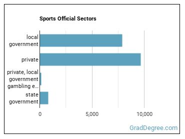 Sports Official Sectors