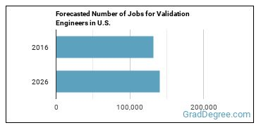 Forecasted Number of Jobs for Validation Engineers in U.S.