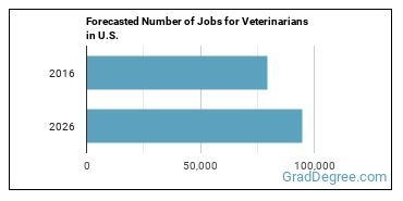 Forecasted Number of Jobs for Veterinarians in U.S.