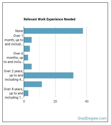 Veterinarian Work Experience