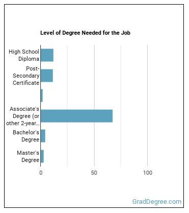 Veterinary Tech Degree Level