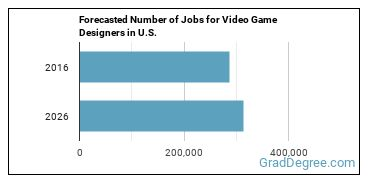 Forecasted Number of Jobs for Video Game Designers in U.S.