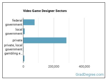 Video Game Designer Sectors