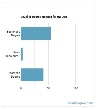 Water Resource Specialist Degree Level