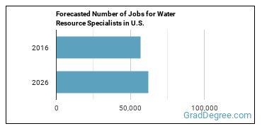 Forecasted Number of Jobs for Water Resource Specialists in U.S.