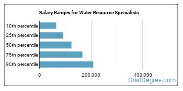 Salary Ranges for Water Resource Specialists