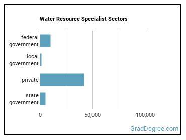 Water Resource Specialist Sectors