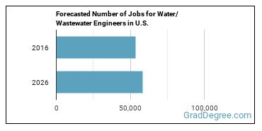 Forecasted Number of Jobs for Water/Wastewater Engineers in U.S.