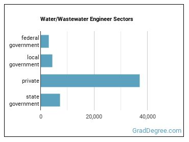 Water/Wastewater Engineer Sectors
