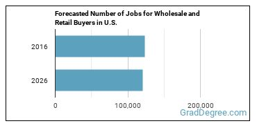 Forecasted Number of Jobs for Wholesale and Retail Buyers in U.S.