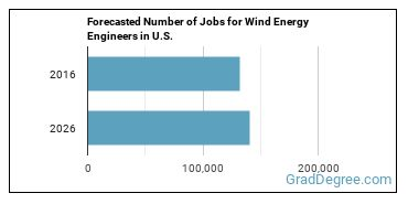 Forecasted Number of Jobs for Wind Energy Engineers in U.S.