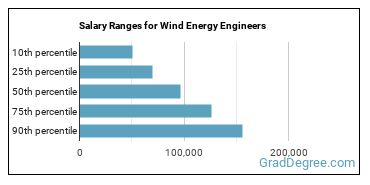 Salary Ranges for Wind Energy Engineers