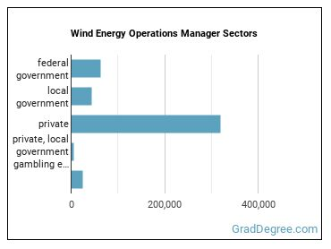 Wind Energy Operations Manager Sectors