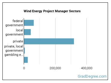 Wind Energy Project Manager Sectors