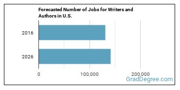 Forecasted Number of Jobs for Writers and Authors in U.S.
