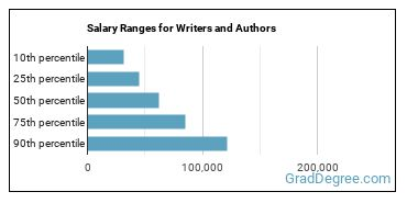 Salary Ranges for Writers and Authors