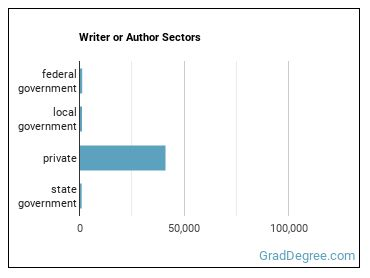 Writer or Author Sectors