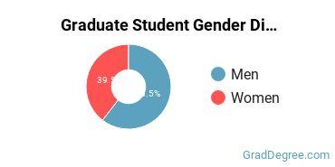 Gender Diversity at  American Military University