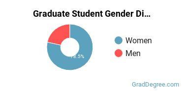 Gender Diversity at  Ball State