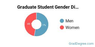 Gender Diversity at  IU Bloomington