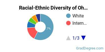 Racial-Ethnic Diversity of Ohio State Graduate Students