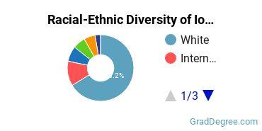Racial-Ethnic Diversity of Iowa Graduate Students