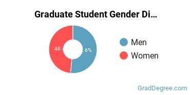 Gender Diversity at  UMCP
