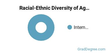 Racial-Ethnic Diversity of Ag Mech Students with Master's Degrees