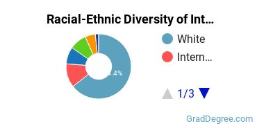 Racial-Ethnic Diversity of International Ag Students with Master's Degrees