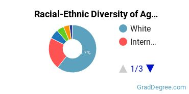 Racial-Ethnic Diversity of Agriculture & Agriculture Operations Students with Master's Degrees
