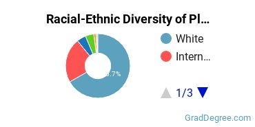 Racial-Ethnic Diversity of Plant Sciences Students with Master's Degrees