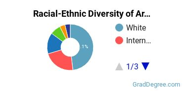 Racial-Ethnic Diversity of Architectural History Students with Master's Degrees