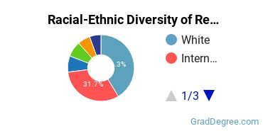 Racial-Ethnic Diversity of Real Estate Dev Students with Master's Degrees