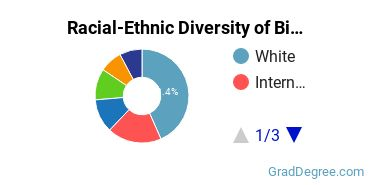 Racial-Ethnic Diversity of Biochemistry Students with Master's Degrees