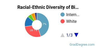 Racial-Ethnic Diversity of Biomathematics Students with Master's Degrees