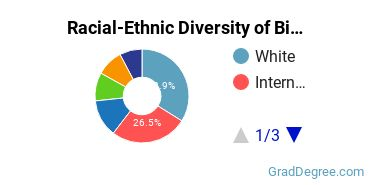 Racial-Ethnic Diversity of Biotech Students with Master's Degrees