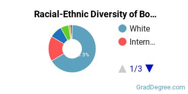 Racial-Ethnic Diversity of Botany Students with Master's Degrees