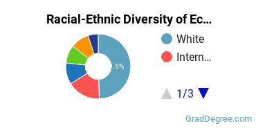 Racial-Ethnic Diversity of Ecology Students with Master's Degrees