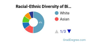 Racial-Ethnic Diversity of Biology Students with Master's Degrees